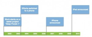 Apple iPhone and iPad history and development cycle, copyright Historicus Reaserchus institute